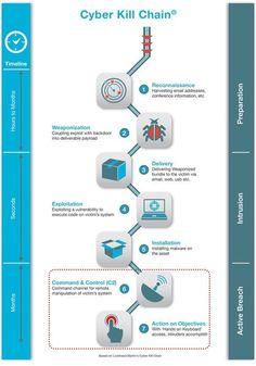 Deconstructing The Cyber Kill Chain