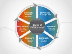 Engagement:+The+6+E's+Of+Engagement+|+...»+Talented+HR