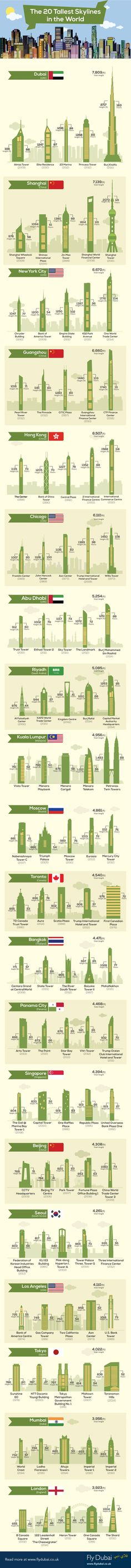 The 20 Tallest Skylines In The World #infographic #Travel #Skyscraper