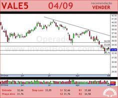 VALE - VALE5 - 04/09/2012 #VALE5 #analises #bovespa