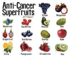 Anti-Cancer Superfruits