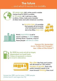 #mobility #sustainability #future #transport
