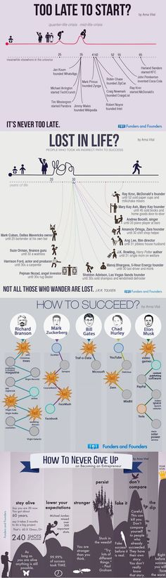 Feel like it's too late for you? This infographic shows you how successful people did it and why you should never give up! Coaching, Don't Give Up, Never Give Up, Self Development, Personal Development, Life Skills, Life Lessons, Lost In Life, Mental Training