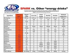 Spark was created to not only give you more energy, but also to give you more clarity and focus during your day. To order or explore more of AdvoCare's products visit me @ www.advocare.com/13081219/Store/default.aspx and get started today!