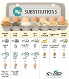 Here are some healthy suggestions for easy egg substitutions. Use them in your recipes if you have specific dietary needs to substitute for an egg.