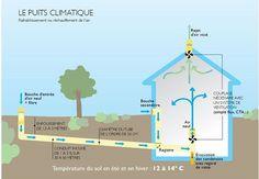 Comment fonctionne un puits canadien