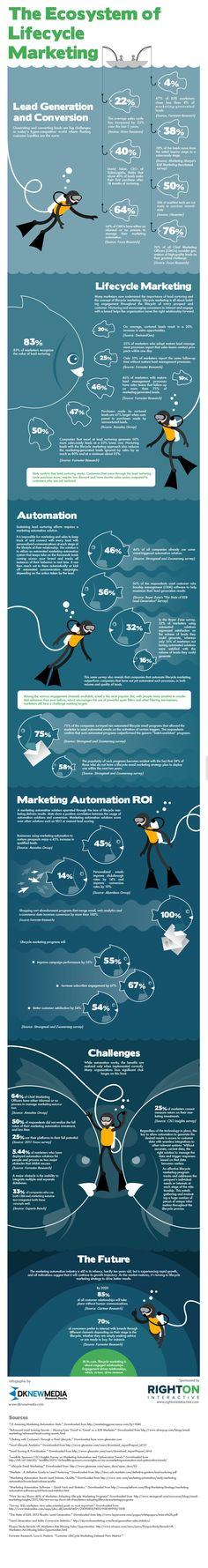 Lifecycle marketing & lead generation [#infographic].