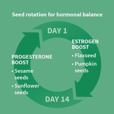 Using Seed Rotation to Regulate Your Menstrual Cycle  #pcos #pcosdiva #pcossupport