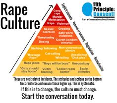 "If our anti-rape movement really seeks to end rape culture, we must make misgendering a priority in our fight. You may have heard of ""rape culture hierarchy."" Like Maslow's hierarchy of needs, ""rape… Intersectional Feminism, Pro Choice, Faith In Humanity, Fight Club, How To Remove, Let It Be, Culture, Words, Human Rights"