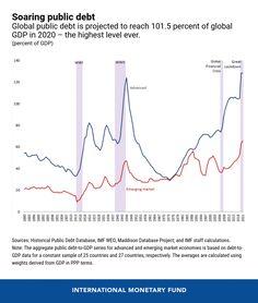Political Environment, Market Economy, Study Materials, News Blog, Investors, Debt, The Borrowers, World