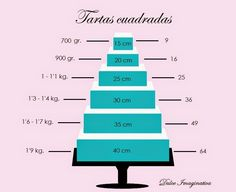 ¿Cuánto fondant necesito para cubrir tartas cuadradas? Tartas 8-10cm de alto.