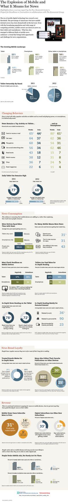 Great graphic on mobile use. Journalism, News, Mobile. Cellphones. Smartphones PEJ_12.09.28_tabletNews_web-01