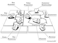 Before you can write a Business Plan, you need a Business Model. A business model describes the rationale of how an organization creates, . Business Canvas, Business Model Template, Business Design, Empathy Map, Avatar, Make A Presentation, Cloud Computing Services, Geothermal Energy, Value Proposition