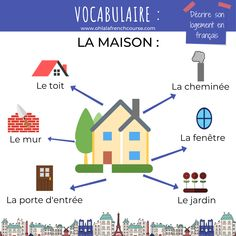 Describe your accommodation in French French Expressions, French Language Lessons, French Lessons, Online French Courses, Online Courses, French Teacher, Teaching French, How To Speak French, Learn French