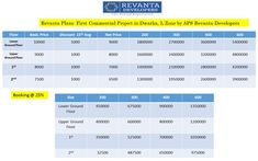 Revanta Plaza : First Commercial Project in Dwarka, L Zone by APS Revanta Developers : http://www.revanta-commercial.com/  #revantacommercial  #revantaplazadwarka
