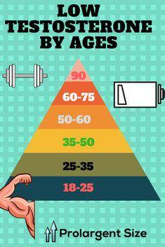 if you below 30 and more check the testosterone level on your body Testosterone Booster, Testosterone Levels, Body Supplement, Men Store, Best Supplements, Infographic, Relationships, Friday, Couples