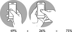 Drawings showing that the most common smartphone grips are thumb-driven.