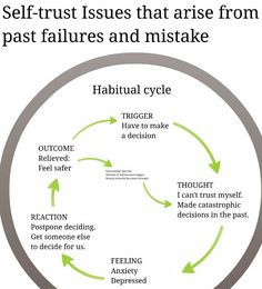 Habitual cycles can cause us to develop a tendency to distrust ourselves. This tends to occur outside our conscious awareness. But we can take control of the process if we understand how it works, and how to deal with it.