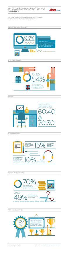 uk-sales-compensation-survey-aon-hewitt by Aon Hewitt UK via Slideshare