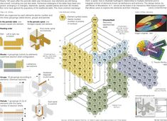 The New York Times  Science  Image  The Periodic Table Gets a Makeover