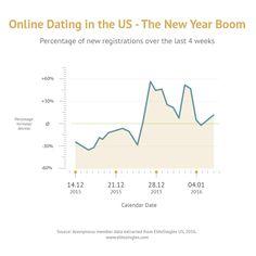 Australialia es beliebteste Online-Dating-Website