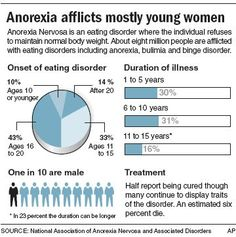 Who is most likely to have an eating disorder and why?