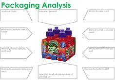 packaging analysis
