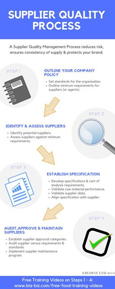 Understand the key steps in a Supplier Quality Process at a glance. #SupplierQualityProcess Food And Beverage Industry, Infographic, Consistency, Innovation, Key, Unique Key, Keys, Information Design