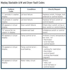 #Maytag #Stackable A-W and #Dryer #Fault #Codes
