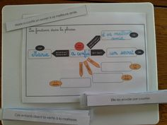 Atelier autocorrectif : fonction dans la phrase French Immersion, Cycle 3, Interactive Notebooks, Communication, Bullet Journal, School, Interior Design, Inspiration, Activities