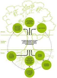 Árbol de problemas | Organización de las Naciones Unidas para la Educación, la Ciencia y la Cultura Cultural Diversity, Design Thinking, Photo Wall, Culture, Ideas, Light Letters, Tree Templates, Mako Mermaids, Corporate Communication