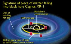 Google Image Result for http://phantasticphysics.wikispaces.com/file/view/black_hole_2.jpg/59174380/black_hole_2.jpg