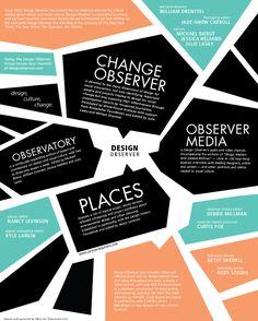 design observer poster jaemin kim
