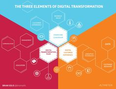 Defining Digital Transformation: Through the Looking Glass of Customer Experience | LinkedIn