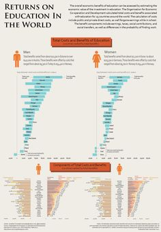 Returns on Education in the World [INFOGRAPHIC] #education #world