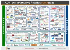 The content marketing tech landscape has become a crowded and complicated space. Barb Mosher Zinck braves the latest infographics while addressing the burning question: how much content marketing technology do you need? Content Marketing Tools, Marketing Technology, Marketing Automation, Social Marketing, Digital Marketing, Native Advertising, Advertising Industry, Power Of Social Media, Digital Media