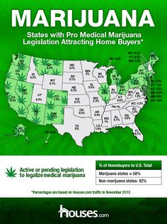 Increased Real Estate Interest in Medical Cannabis Lenient States | Weedist