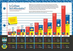 Is College Still Affordable?   Visit our new infographic gallery at visualoop.com/