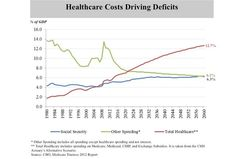 Healthcare costs driving deficits