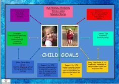 A template we created to document individual children's goals.