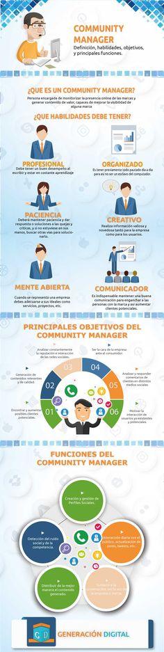 Infografia Community Manager, Definición, objetivos y principales actividades