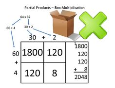 FREE!!! Partial Products Blank - Box Multiplication (2 digit by 2 Digit) from Teaching With Heart In Texas on TeachersNotebook.com - (3 pages) - Box Method Multiplication also know as Partial Product Multiplication also known as area model multiplication. This is a new strategy to get those struggling kids to multiply.
