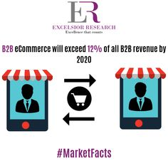 Revenue from B2B eCommerce will be increased by 2020.  #marketfcats #excelsiorresearch #b2b #b2bmarketing #b2bsales #b2bmarketers #b2bcommerce #b2becommerce