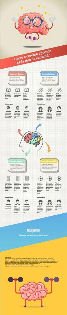Entenda como o cérebro processa diferentes conteúdos e descubra o melhor formato de material para se comunicar com a sua audiência.