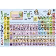 Ms de 25 ideas increbles sobre imagenes de tabla periodica en ms de 25 ideas increbles sobre imagenes de tabla periodica en pinterest imagen tabla periodica tabla peridica de qumica y la tabla periodica urtaz Choice Image