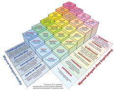 Taksonomia Blooma - model Rexa Heera 2012