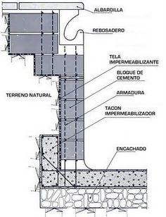 La construcción de piscinas de obra con bloques de hormigón se utiliza como alternativa a otros tipos de piscina como las piscinas de hormigón armado (las que yo recomendaría) o las modernas piscinas prefabricadas de fibra de vidrio. La fábrica de bloque de hormigón se suele emplear en la construcción de piscinas pequeñas, con paredes que no superan los dos metros, e incluso en autoconstrucción. Los bloques de hormigón , que se unen mediante mortero, se rigen, en España, por las…