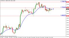 GBP/USD still trading below the 4-hour 20 EMA