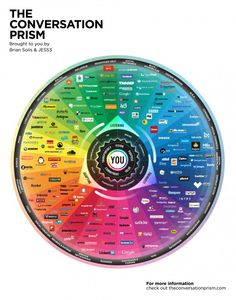 Reorganizing the social media landscape with the updated Conversation Prism