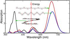 Helical and Nonhelical Structures of Vinylene- and Azomethine-Linked Heterocyclic Oligomers: A Computational Study of Conformation-Dependent Optoelectronic Properties DOI: 10.1021/acs.jpcc.5b08100